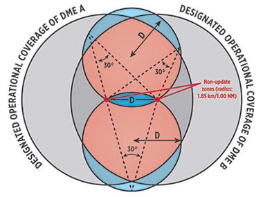 dme-circle-diagram-image-text-b