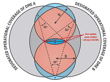 dme-circle-diagram-image-text-b